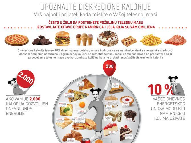 Šta to beše dijeta? Diskrecione kalorije su vaša propusnica za savršenu liniju