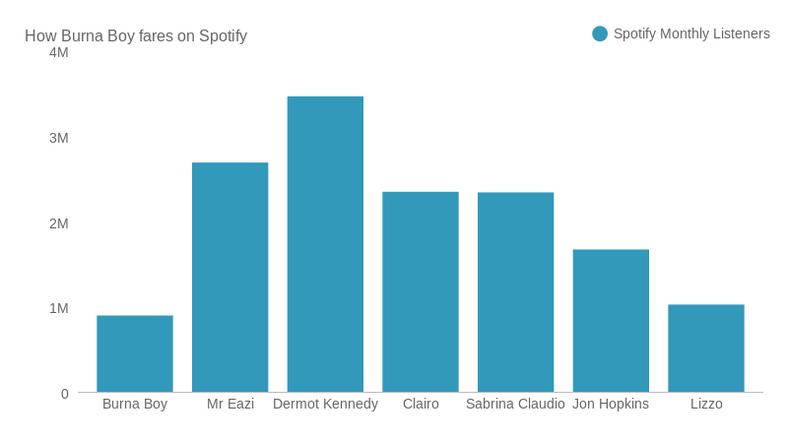 How Burna Boy fares on Spotify