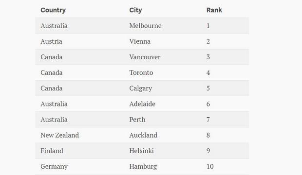 Cele mai mișto orașe unde să te muți