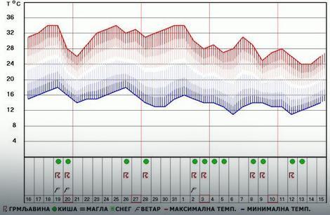 Prognoza vremena za Niš od 16. avgusta do 15. septembra