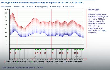 Niš- prognoza za septembar