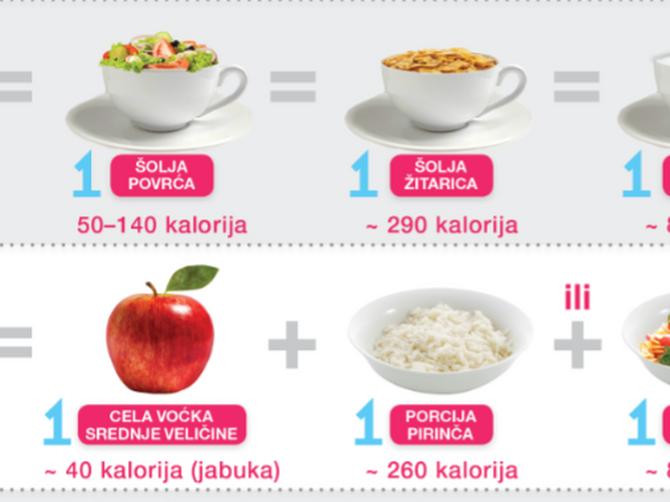 Praktični način za merenje porcija