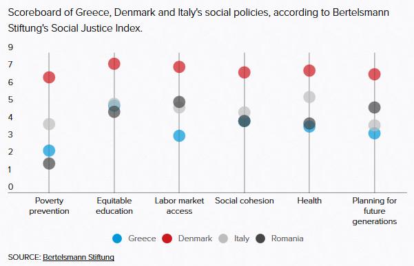 Profilaktyka ubóstwa/ Uczciwa edukacja/ Dostęp do rynku pracy/ Spójność społeczzna/ Planowanie z myślą o przyszłych pokoleniach.