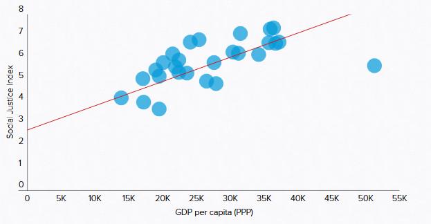 PKB na głowę mieszkańca (wg parytetu siły nabywczej)