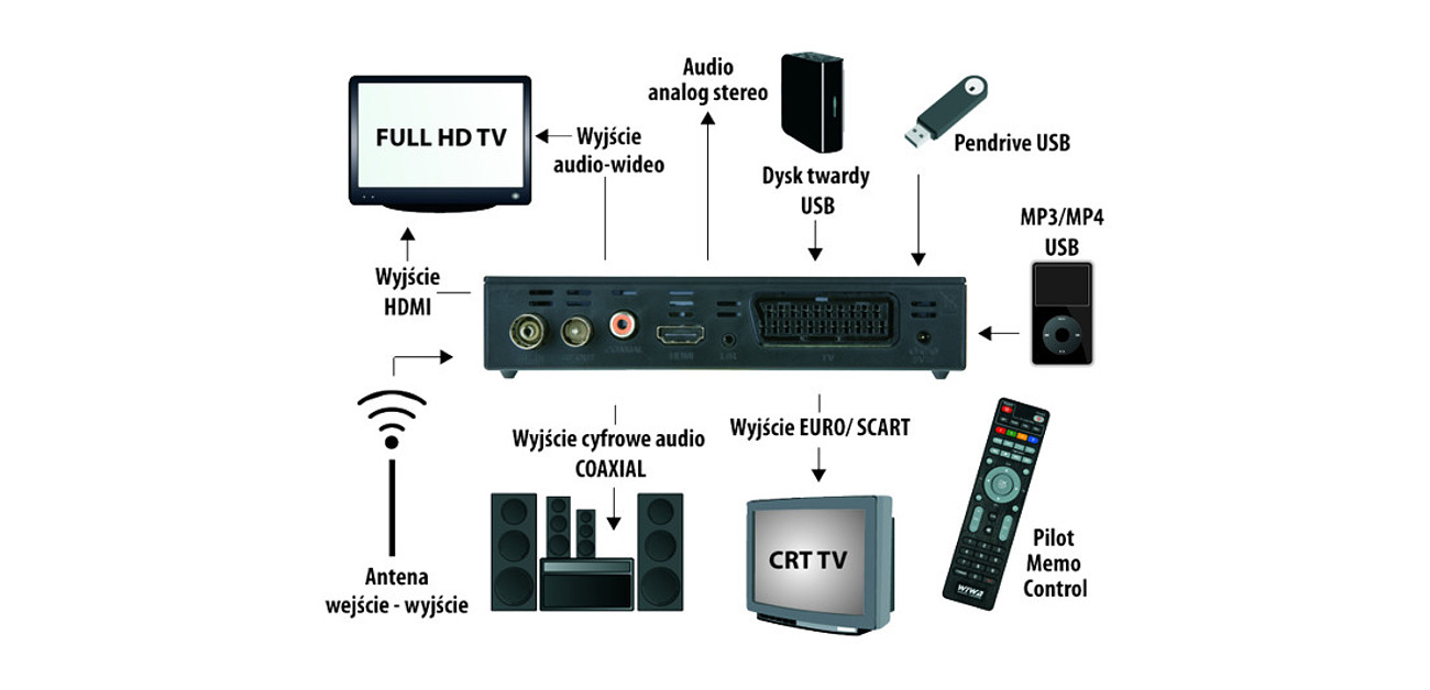 Tuner TV WIWA HD-80 Evo memo