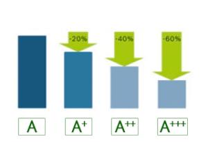 A+++   Najwyższa klasa efektywności energetycznej  Ta klasa oznacza urządzenie najbardziej efektywne i najmniejsze zużycie energii w ciągu roku. Urządzenie oznaczone A+++ jest również 60% bardziej efektywne energetycznie od tego z klasą A.