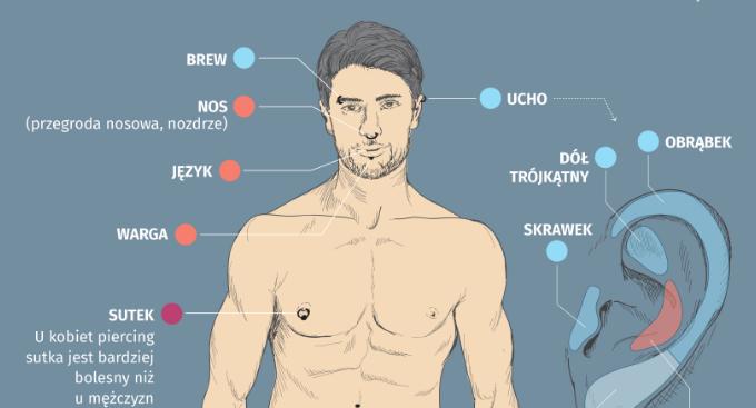 Piercing Gdzie Przekłuwanie Boli Najbardziej Ranking