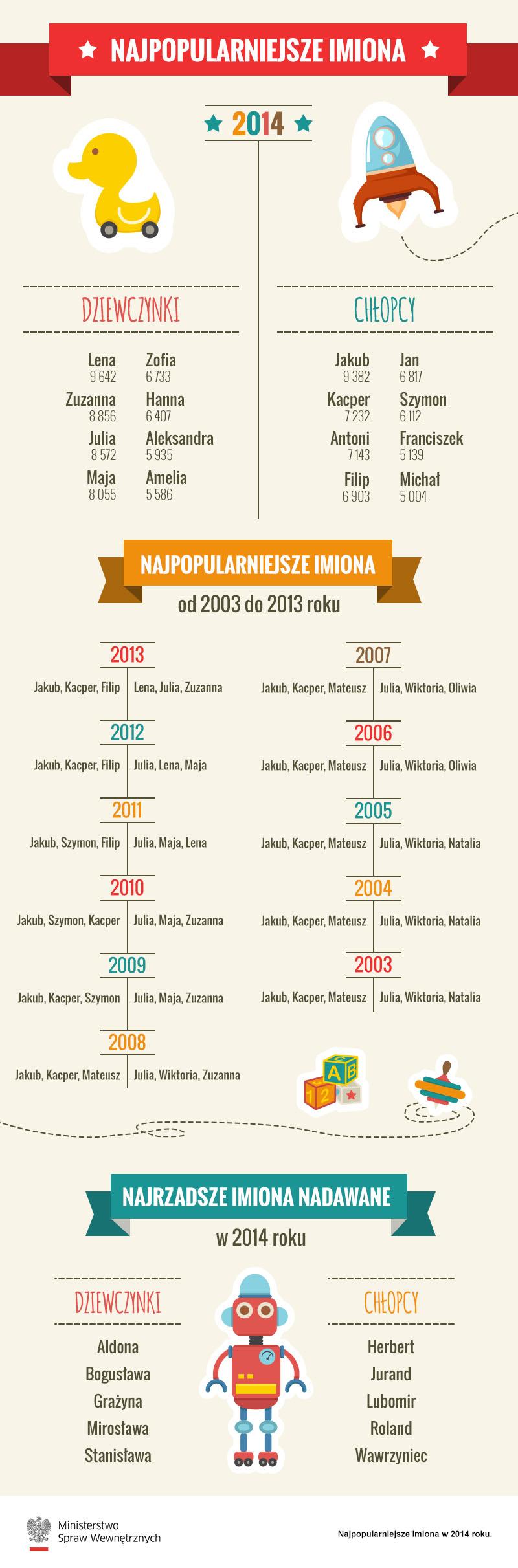 138c3cc2413bd1 Dolny Śląsk: te imiona rodzice najczęściej nadawali dzieciom w 2014