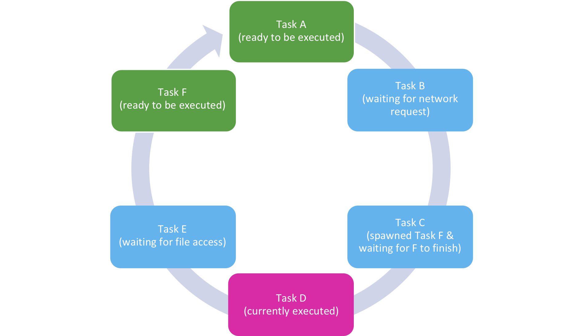 Figure 2: IO-loop with tasks in different stages