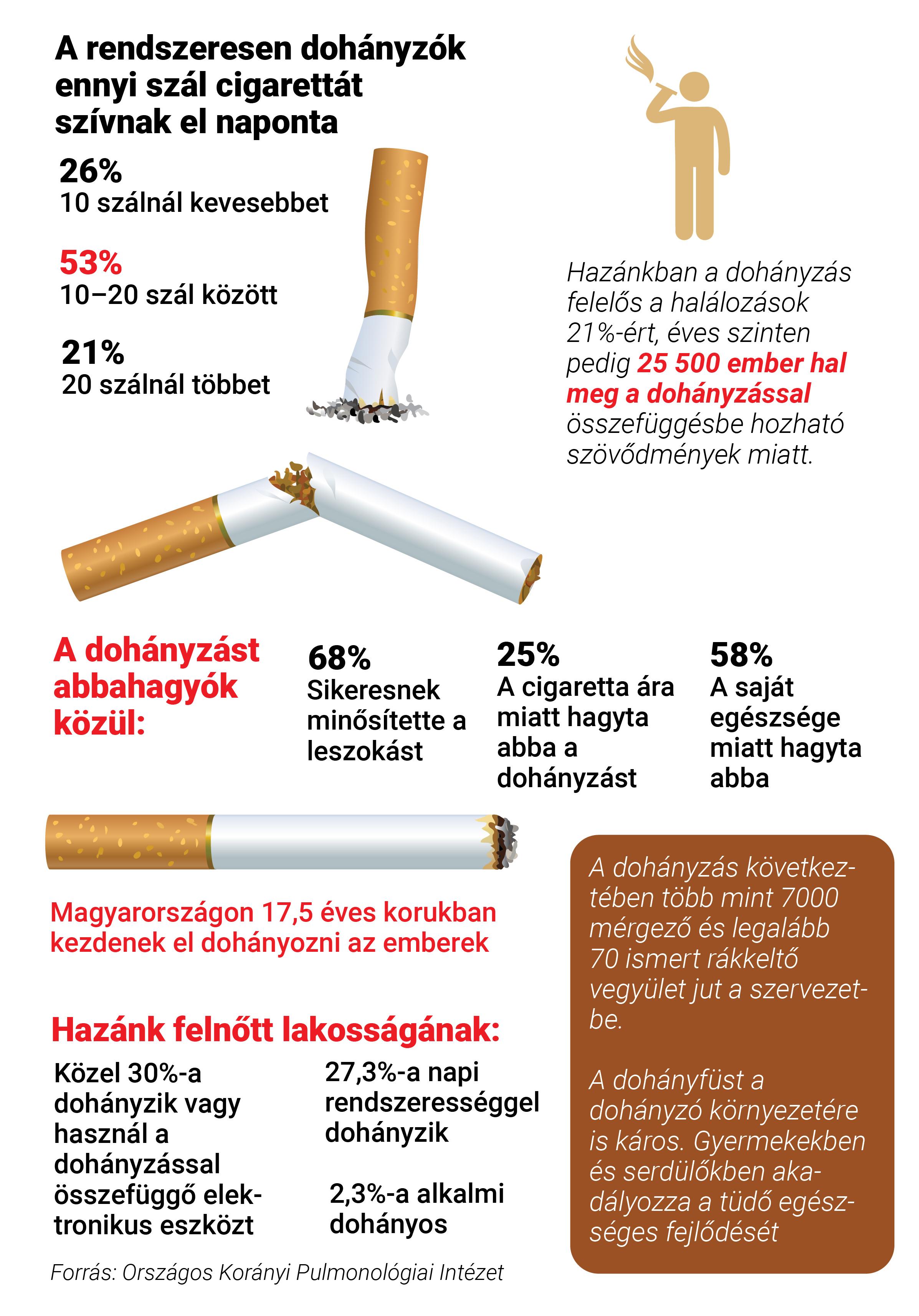 60 év után káros a dohányzásról való leszokás