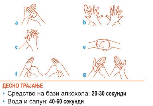 Postupak pranja ruku u zdravstevnim ustanovama