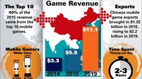 Chiny przegoniły USA na rynku mobilnym