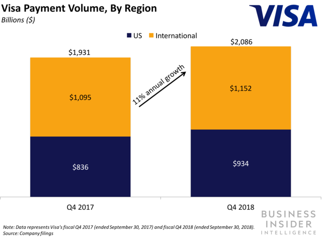 Visa is acquiring Earthport to enhance its cross-border exchange services  (V c98300e6a8cf9