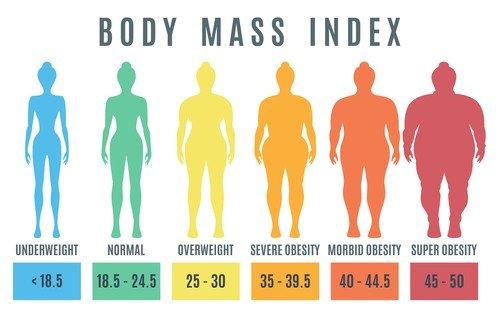 BMI vrednosti se ne mogu primeniti na trudnice, decu i sportiste, a problem je i što su iste vrednosti predviđene i za muškarce i za žene