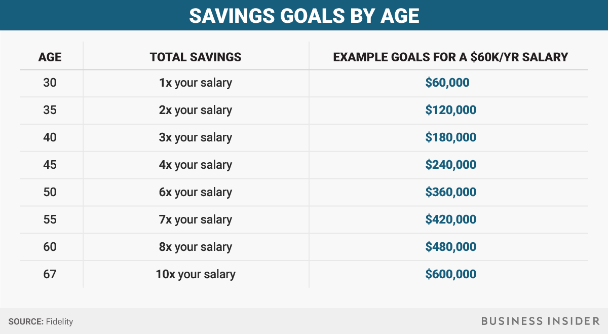 Here's how much money you should have saved at every age