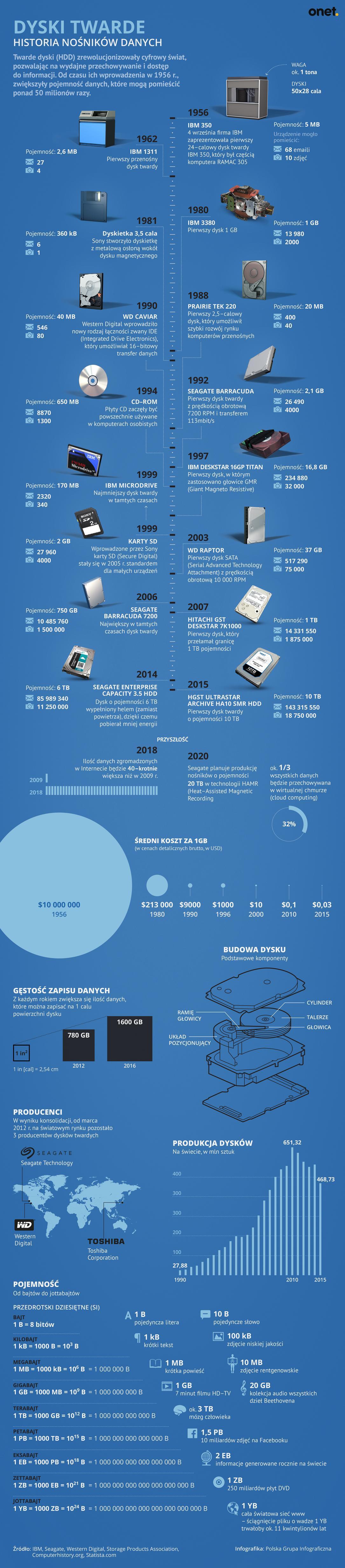 Dysk twardy - historia nośników danych