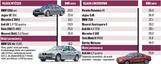 Body Mass Index dla samochodów