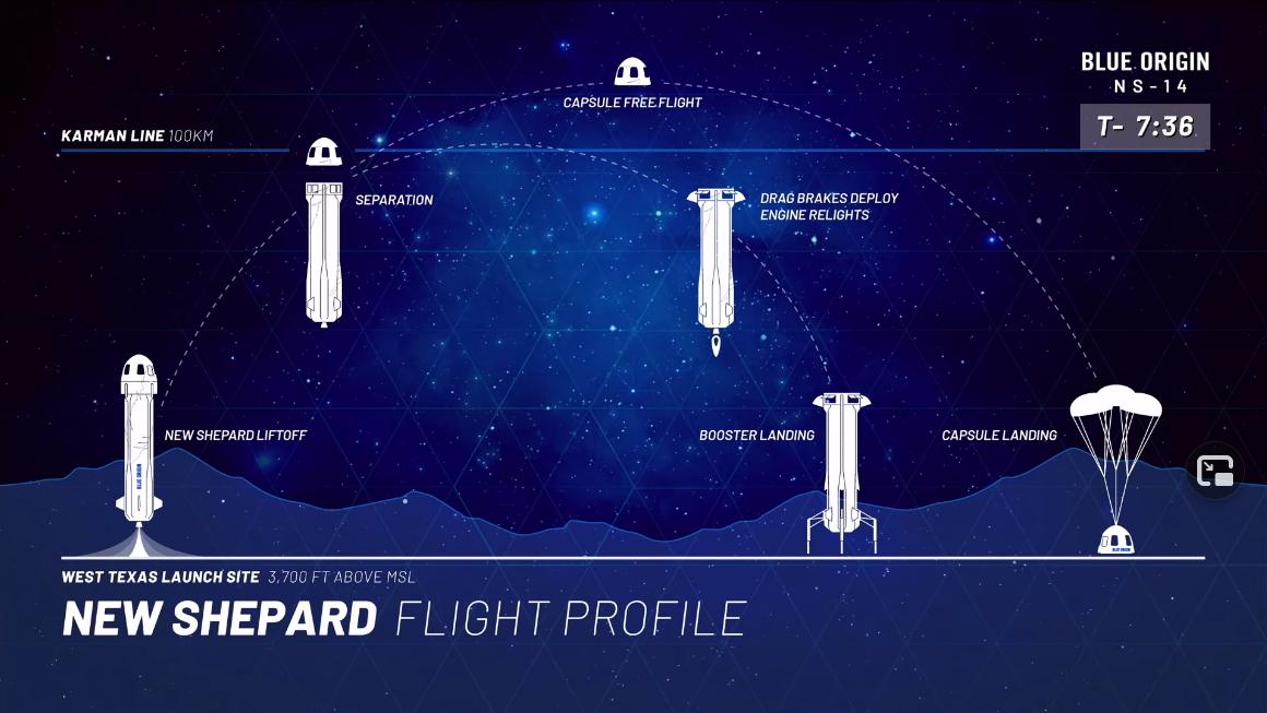 Profil lotu pojazdu