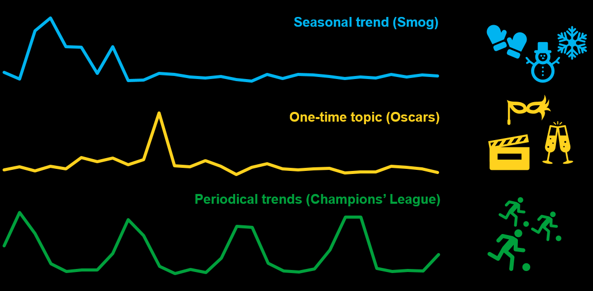 Variety of Trends