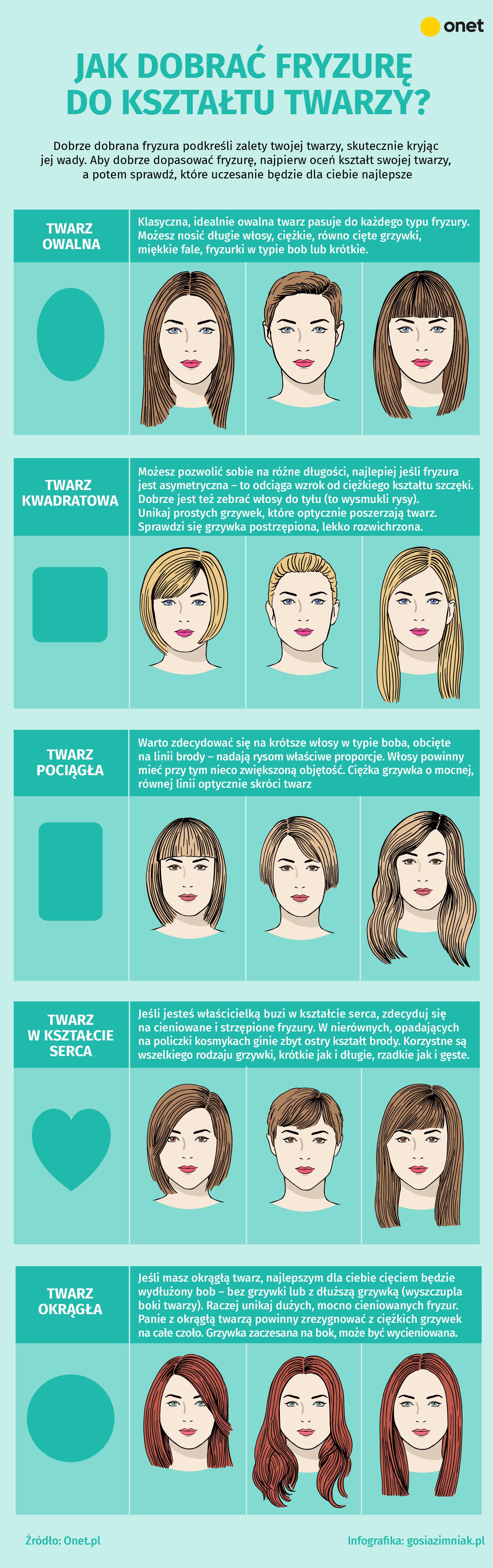 Jak Dobrać Fryzurę I Rodzaj Grzywki Do Kształtu Twarzy Infografika