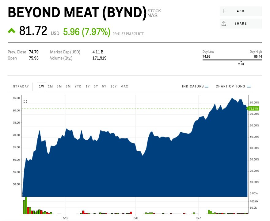 Beyond Meat is soaring as the stock market tanks (BYND) - Pulse Live