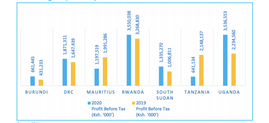 Rwanda dominates East Africa as the most profitable banking market for Kenyan lenders 45f59d3249f02e9a6a439eaeed69025c