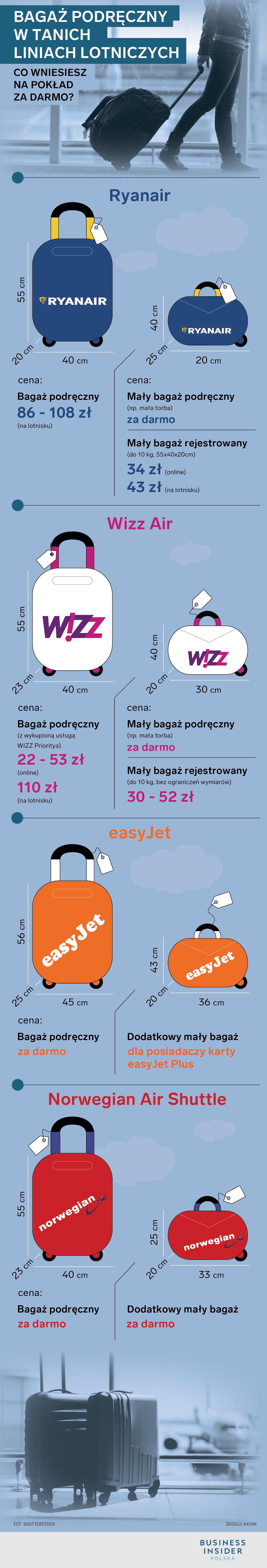 Wymiary bagażu podręcznego Wizzair i Ryanair