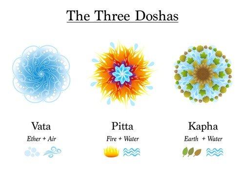 Tri doše – vata, kafa i pita tip – su tri psihofiziološke energije koje kontrolišu naše telesne funkcije. Poremećaj doša uzrokuje bolest, kaže Vladimir Čobić, instruktor ajurvede
