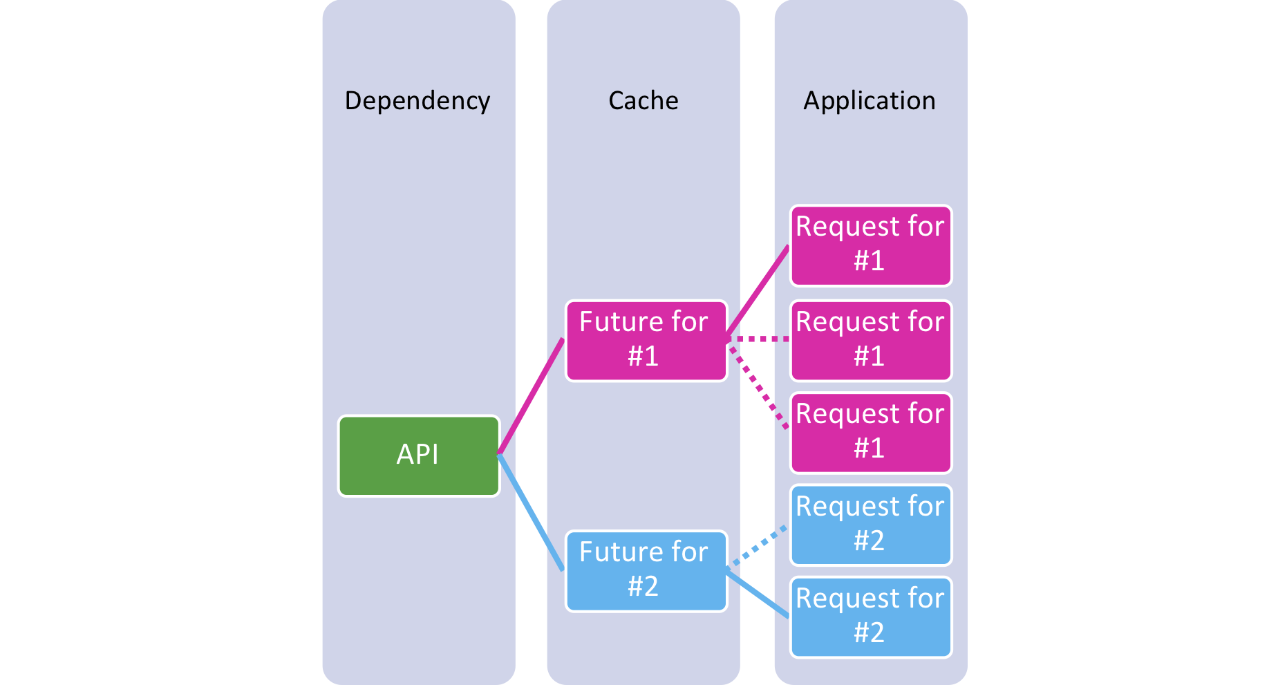 Figure 4: Requests collapsed to Futures in cache