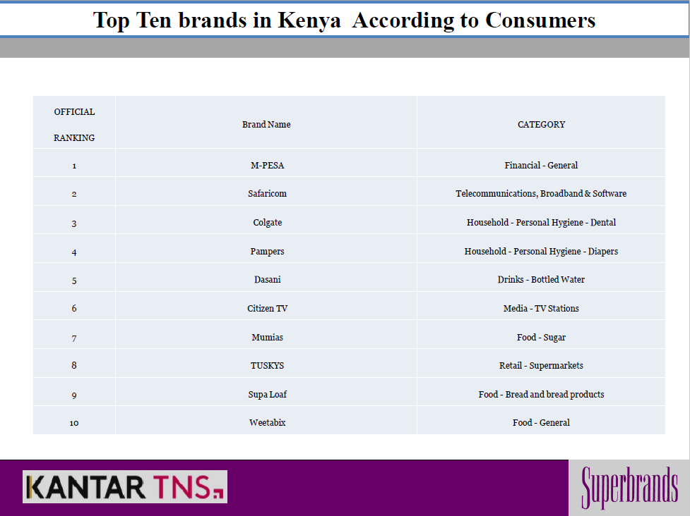 These are the top 10 superbrands Kenyan consumers can't go a day