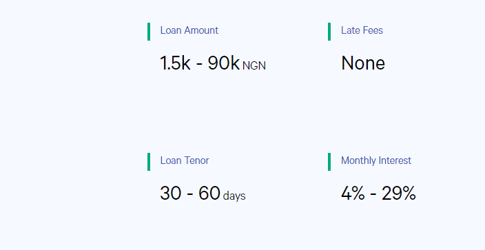 8 money lending platforms in Nigeria and their interest rates