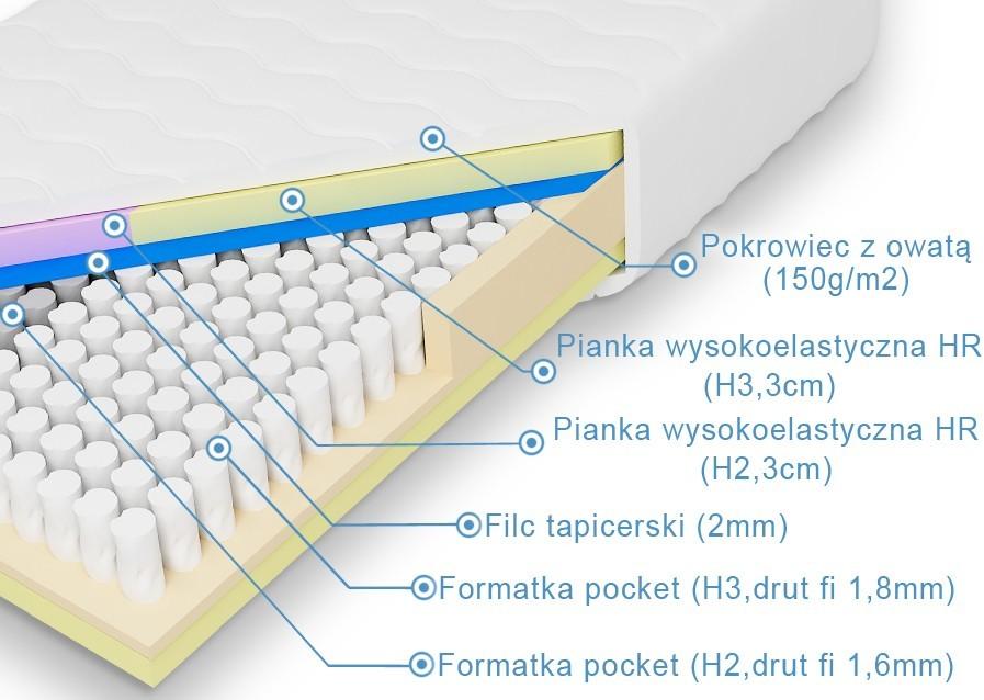 Laris Polska Materac pocket Penelopa i Odyseusz 160x200