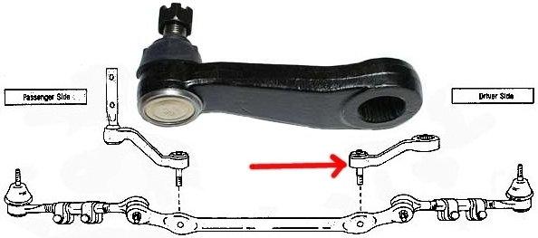 ROZNI Lewe ramie prowadzące mechanizm układu kierowniczego Lincoln Blackwood K87