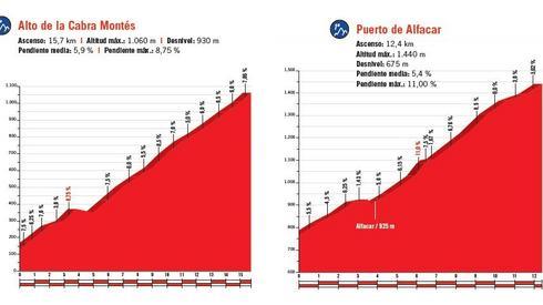 I jeszcze profil gór, na które wjadą dziś kolarze