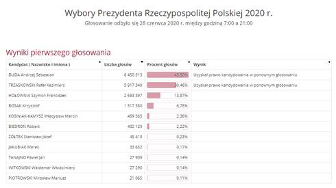 Wyniki wyborów (wybory.gov.pl)