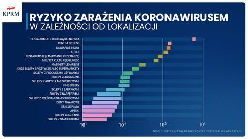 Grafika opublikowana przez KPRM