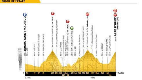 Tak prezentuje się profil trasy dzisiejszego etapu