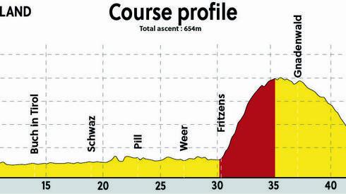 Tak prezentuje się profil trasy dzisiejszego wyścigu