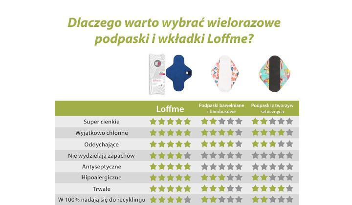 Wielorazowa podpaska ekologiczna Loffme