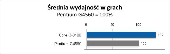 Wydajność i3-8100