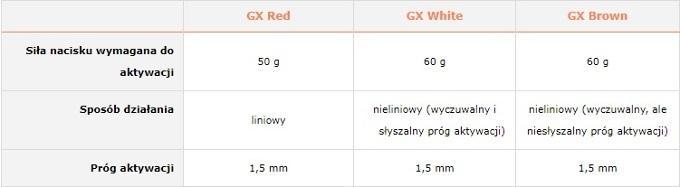 Przełączniki GX