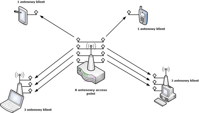 Schemat działania techniki MU-MIMO w routerze Wi-Fi
