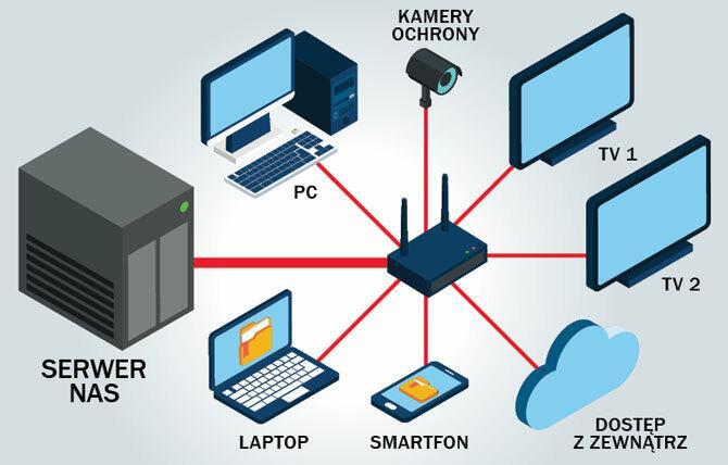 Współczesny serwer NAS to nie tylko lokalny serwer plików, ale prawdziwy multimedialno-sieciowy kombajn podłączany do lokalnej sieci domowej