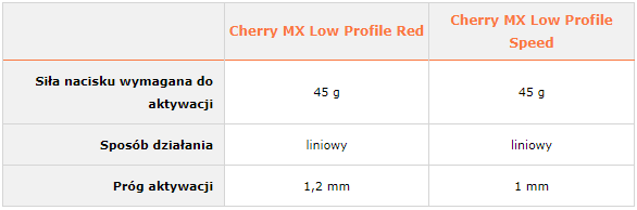 Cherry MX Low Profile