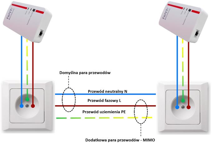Diagram pokazujący sposób działania adapterów PowerLine