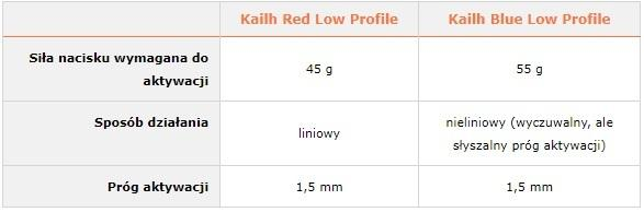 Kailh Low Profile