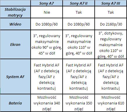 Powyższa tabela ukazuje najważniejsze różnice pomiędzy poszczególnymigeneracjami Sony A7.