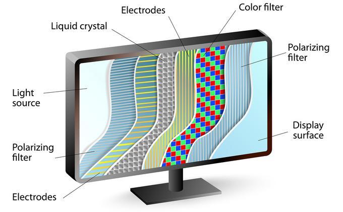 Budowa matrycy LCD