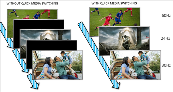 Quick Media Switching
