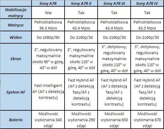 Powyższa tabela ukazuje najważniejsze różnice pomiędzy poszczególnymigeneracjami Sony A7R.